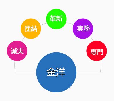 金洋螺杆公司企业文化